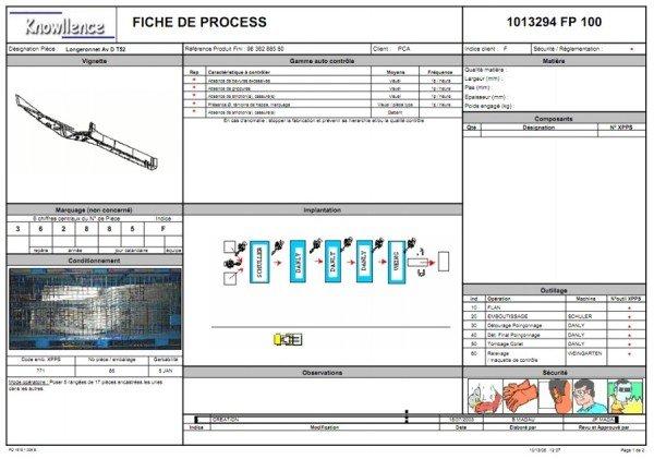exemple de Fiche de poste AMDEC Process