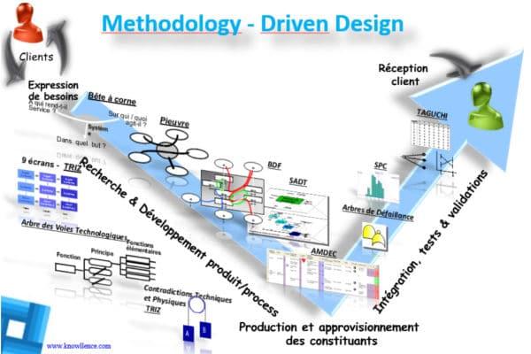 Formation à la complexité des méthodes de conception