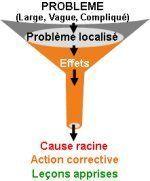 Formation Arbres des causes – 5 Pourquoi ou 5 Why