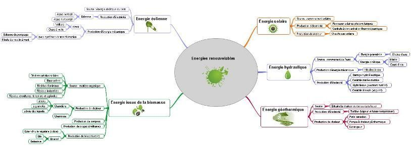 16_creation_innovation technologique_seconde