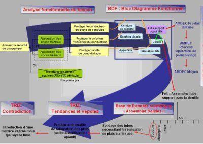 Enchainement des méthodologies d'aide à la conception : analyses fonctionnelles, AMDEC et TRIZ