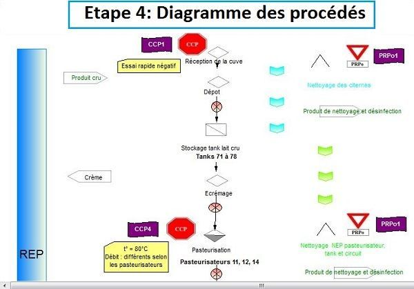 haccp-exemple-diagramme-de-flux