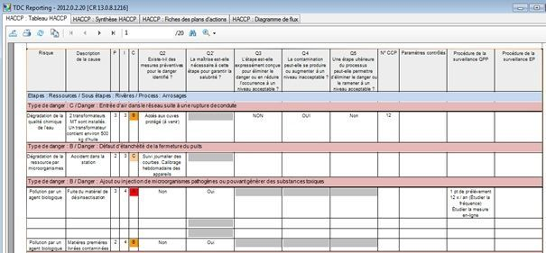 haccp-tableau-evaluation-des-dangers-haccp