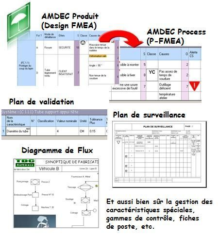 Logiciel AMDEC FMEA