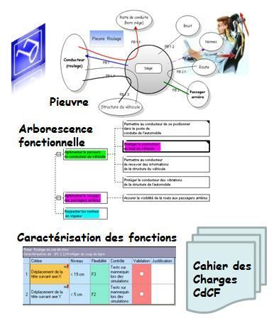 Logiciel Analyse Fonctionnelle TDC Need