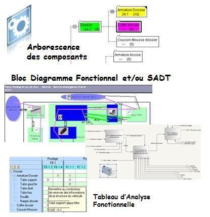 Logiciel Analyse fonctionnelle technique TDC Structure