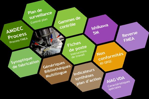Logiciel AMDEC Process et Plan de Surveillance