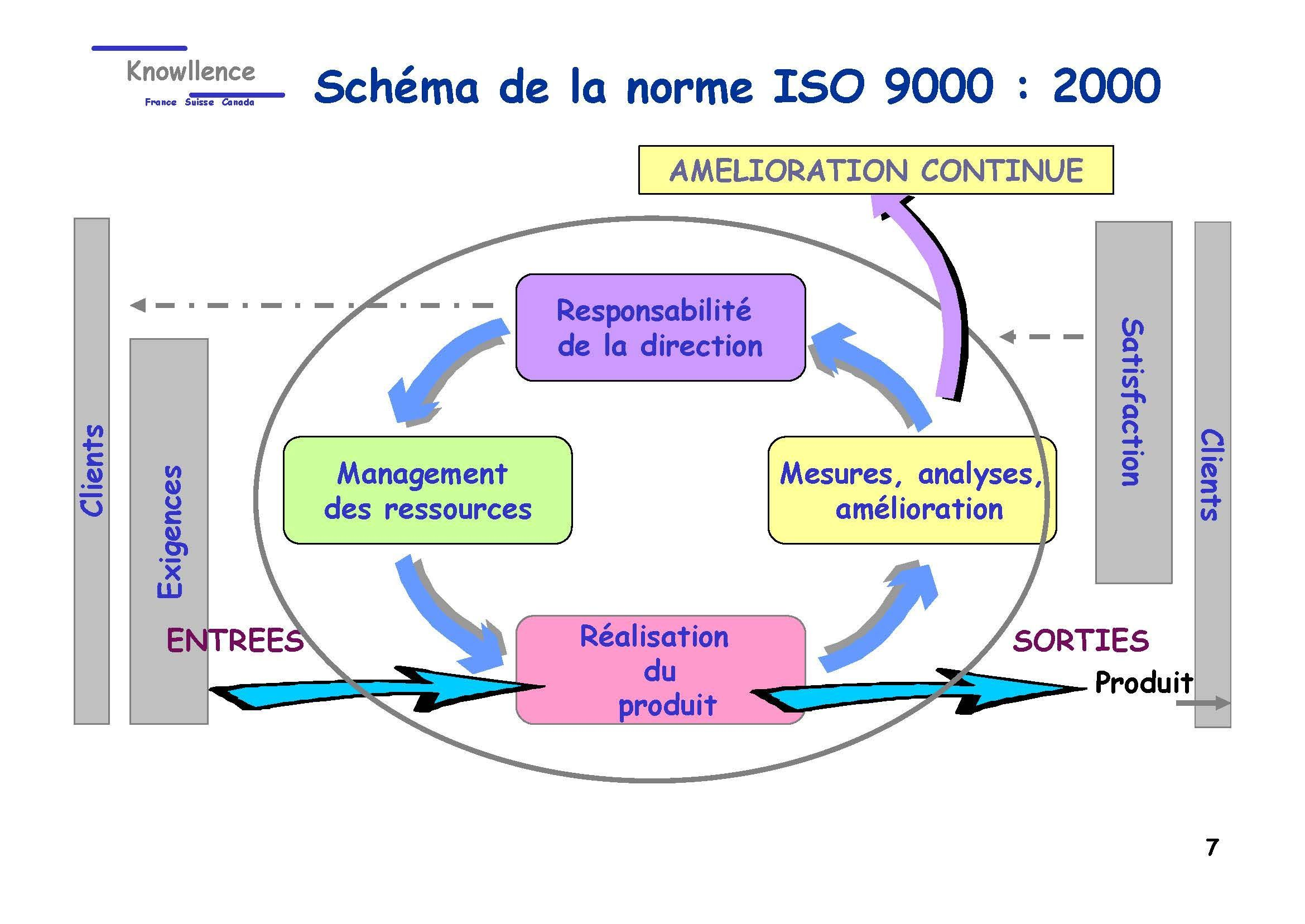 norme iso 9001 version 2000 pdf gratuit