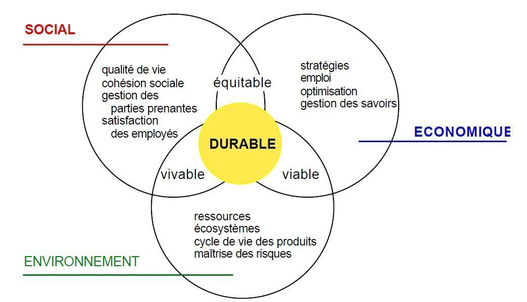 developpement-durable-collectivite-2
