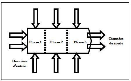 Management par les processus : procédure