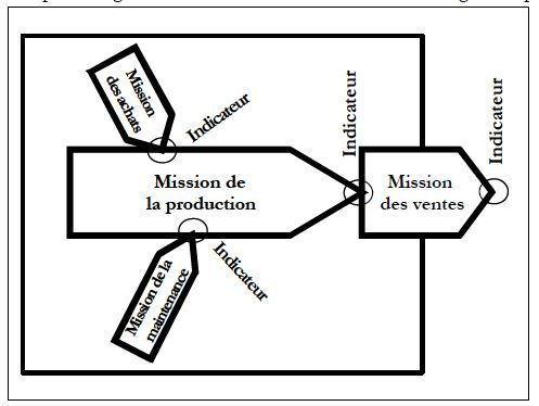 Management par les processus