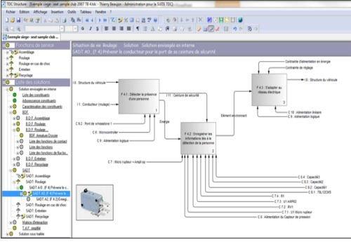Modélisation SADT avec le logiciel Structure