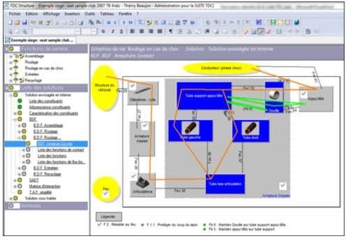 BDF bloc diagramme fonctionnel du logiciel Structure