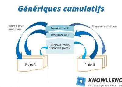 Génériques cumulatifs : comment gagner du temps sur vos nouveaux produits ?