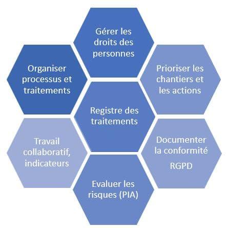 Logiciel Conformité RGDP - GDPR