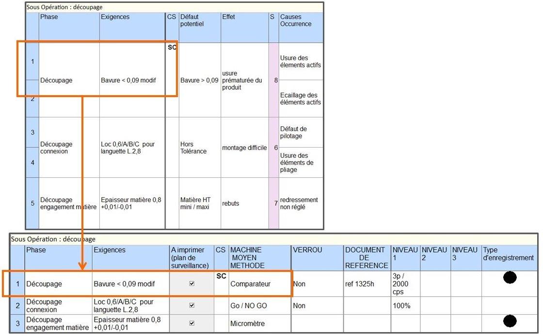 caractéristiques pour lier Amdec et plan de surveillance