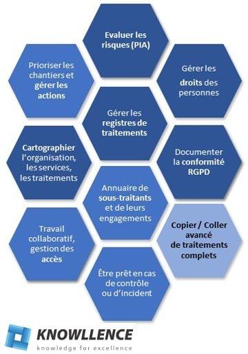 Couverture fonctionnelle du logiciel RGPD de Knowllence