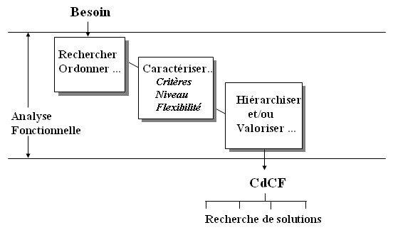 ingénierie exigences - figure 1