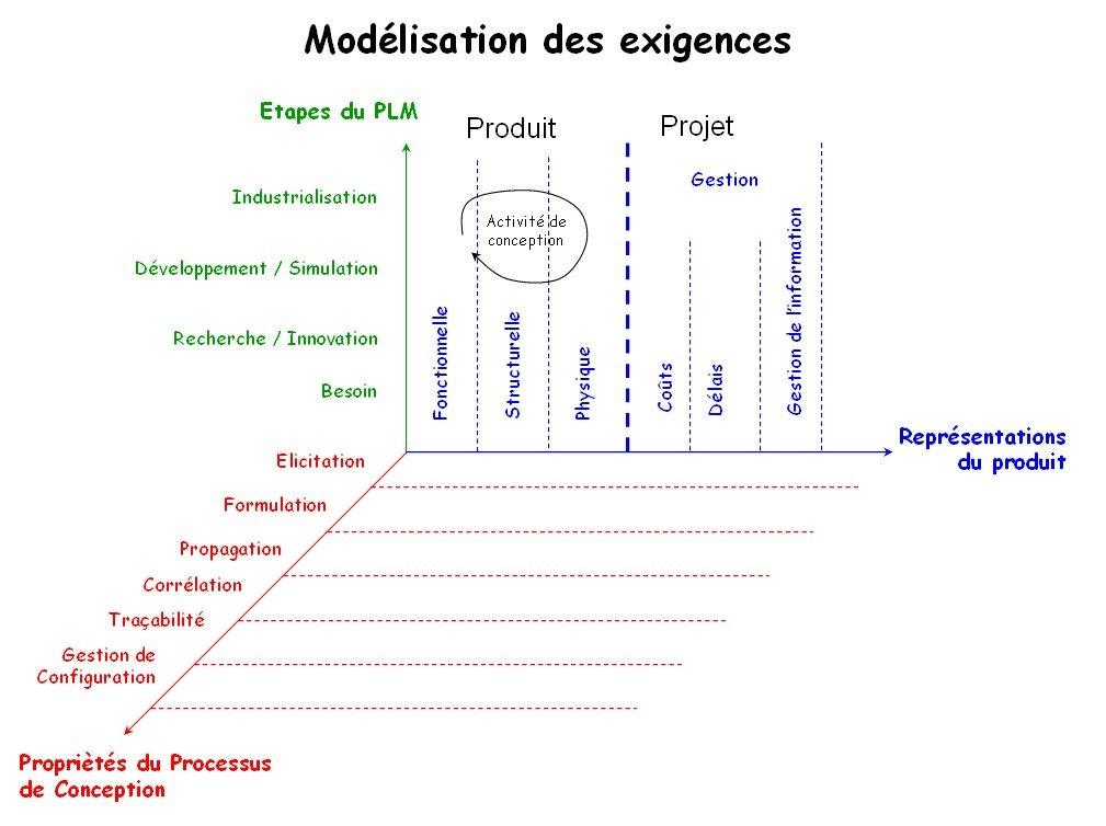 ingénierie exigences - figure 2