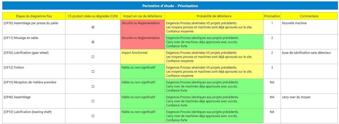 Comment prioriser vos AMDEC Process