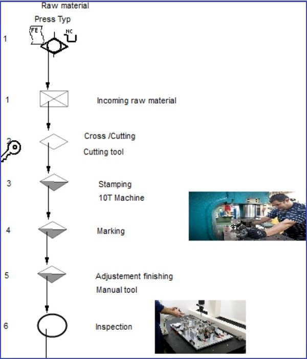 Example of Manufacturing Flow Chart