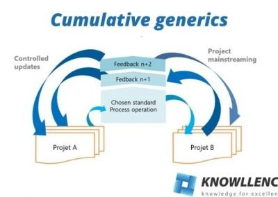 Cumulative generic studies: How can you save time with your new products?